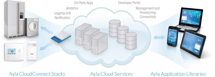 ayla internet of things
