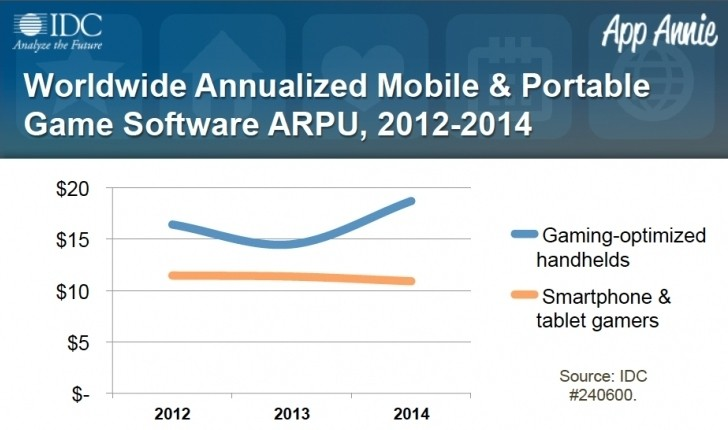 handheld ios android gaming market share handheld games