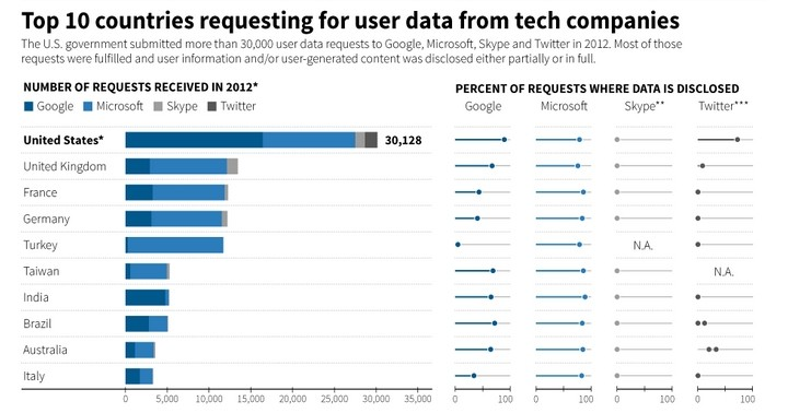 top countries request data tech companies
