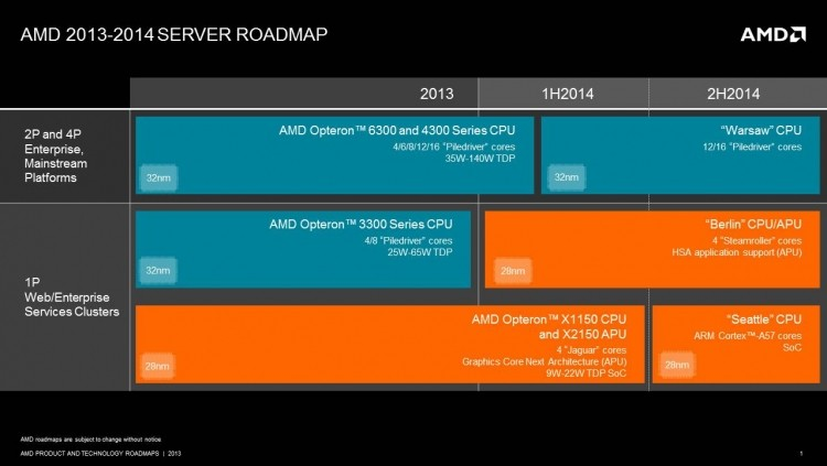 amd arm-based