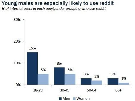 pew percent american adults reddit