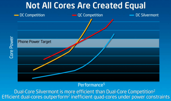 intel silvermont atom cpu qualcomm intel snapdragon cpu silvermont benchmark atom processor qualcomm 800
