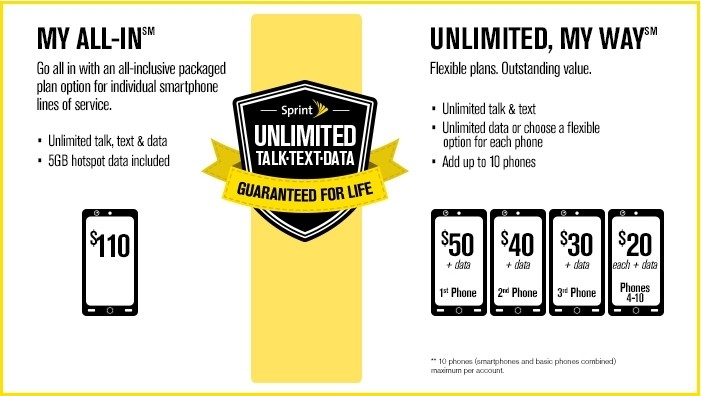 sprint unlimited guarantee rate plans