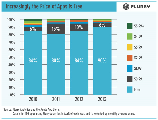 ios apple iphone ipad android advertising mobile app