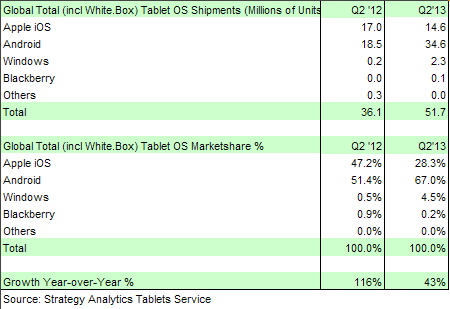 strategy analytics windows windows tablets tablet shipments