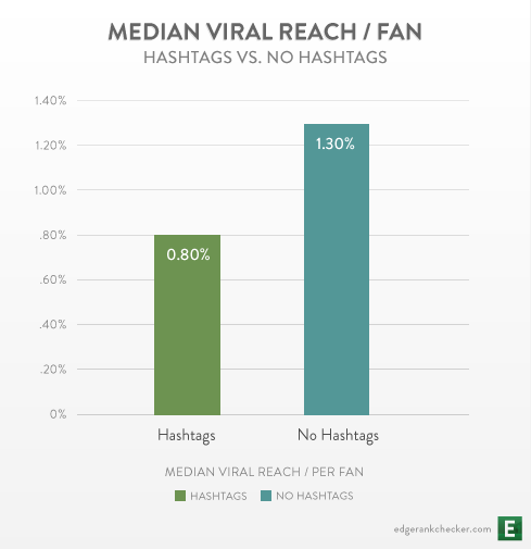 research facebook report twitter hashtags viral social media