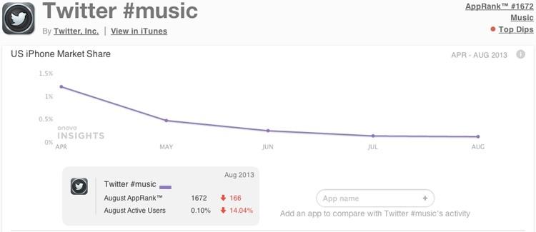 twitter kill music app