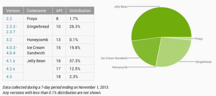 google, android, gingerbread, android 4.0, jelly bean, os, android kitkat
