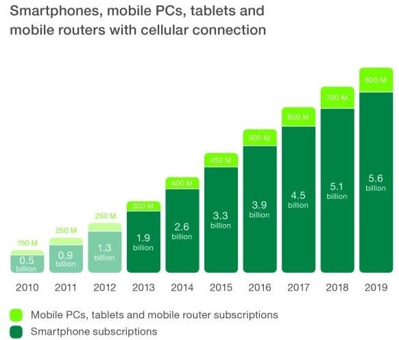 smartphones smartphone