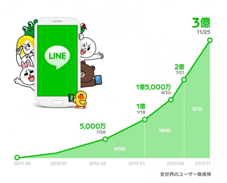 android, ios, japan, messaging, asia, line