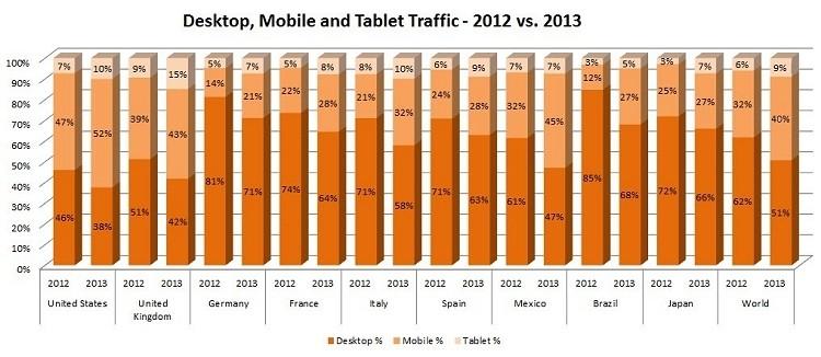 majority porn united states viewed smartphones smartphone