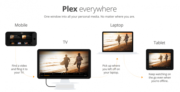 plex plex.tv all-in-one cloud media streaming service