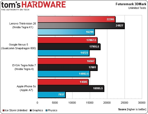 early nvidia tegra apple qualcomm benchmark tegra k1