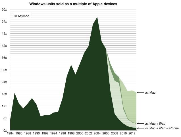 windows pcs apple
