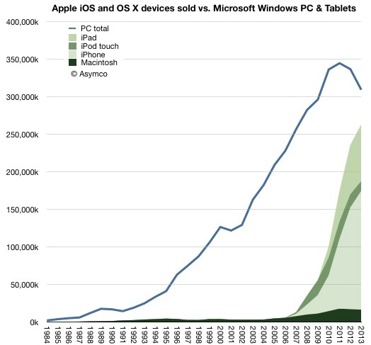 windows pcs apple