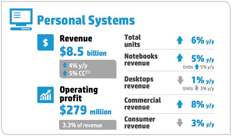 hp, revenue, psg, pc, meg whitman, personal systems group, q1