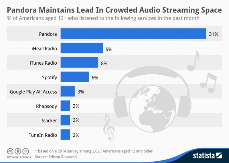 spotify, pandora, itunes radio, music streaming