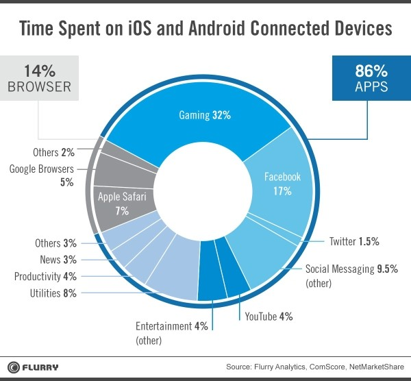 android ios tablet smartphone apps