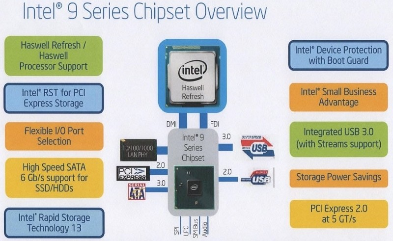 intel, ssd, cpu, haswell, 9-series chipset, haswell refresh