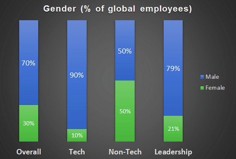 twitter facebook google yahoo linkedin diversity report gender ethnicity