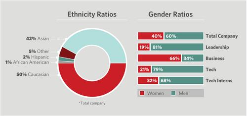 pinterest diversity report diversity
