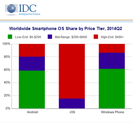 android ios google apple report windows phone idc blackberry smartphone shipments