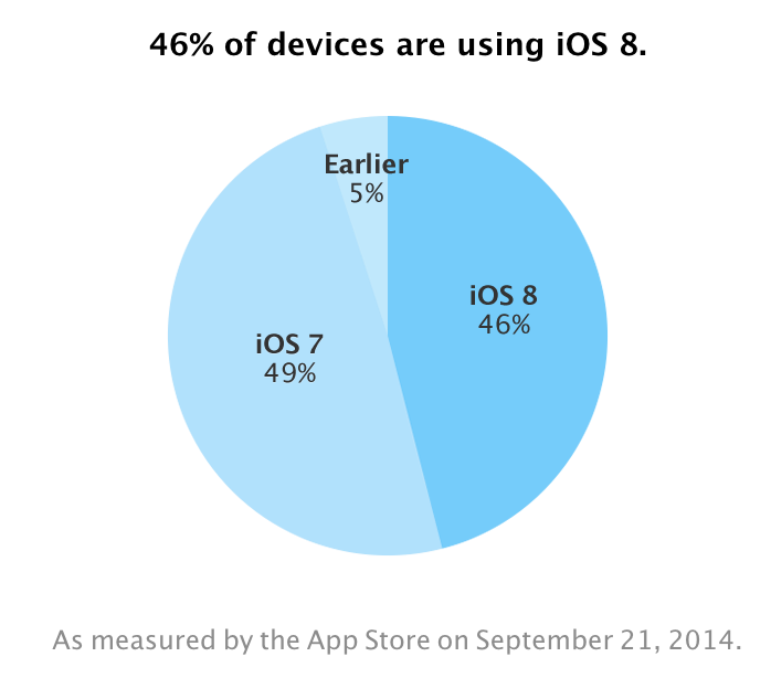 64 Percent iOS Devices Running iOS 7