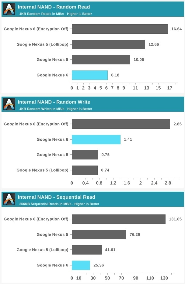 android google benchmark encryption android 5.0 nexus 5 nexus 6 android 5.0 lollipop lollipop full disk encryption