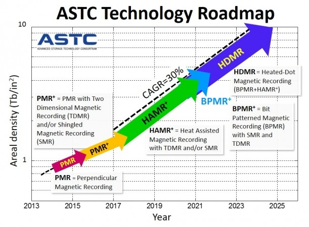 roadmap 100tb storage hard drive data