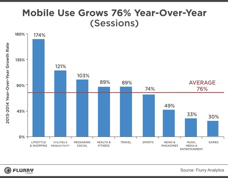 app usage grew shopping apps leading tablet smartphone apps mobile apps growth app usage