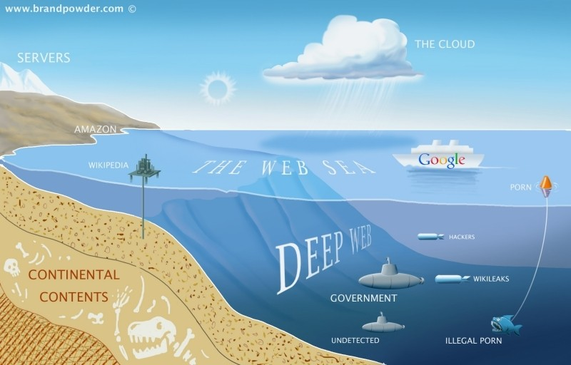 darpa, search, tor, tor network, deep web, silk road, dark web, memex, hidden services, indexing