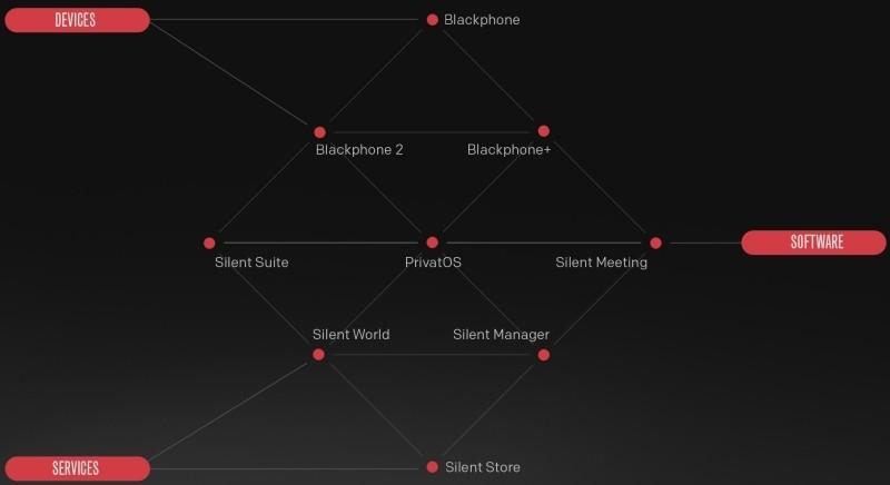 blackphone tablet silent circle privatos privacy platform