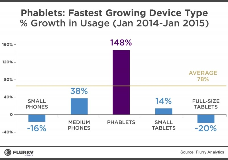 flurry data phablet usage grows outpaces devices apple iphone yahoo samsung tablet galaxy note apps phablet flurry galaxy note 4 iphone 6 plus mobile web