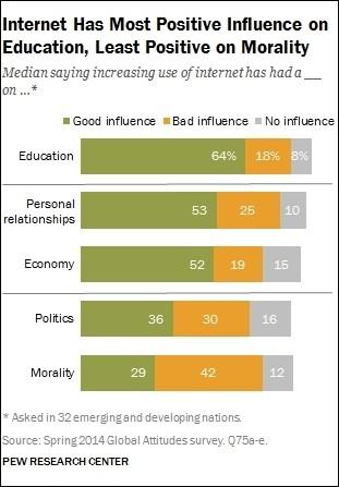 emerging markets internet blamed negative impact morality internet web project loon internet.org morals