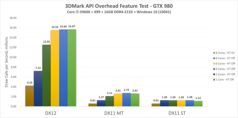 directx 3dmark microsoft futuremark update mantle directx 12