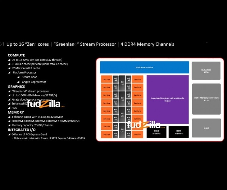 amd zen monolithic core design intel leaked ddr4 cpu apu amd zen leaked slide greenland graphics