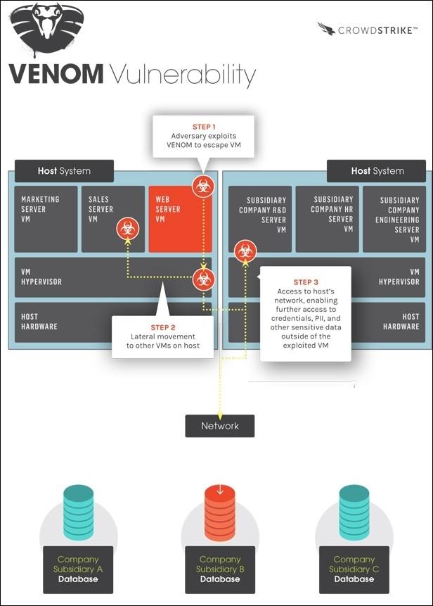 bigger heartbleed venom virtualbox virtual machine attack kvm datacenter vulnerability cyberattack hack hacker hypervisor crowdstrike ken