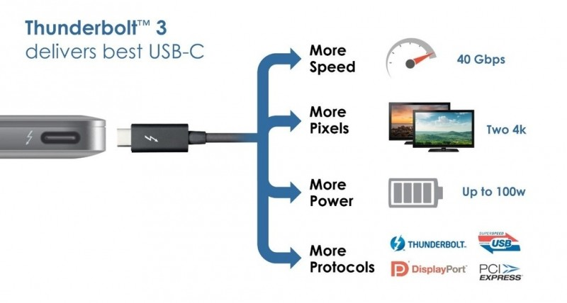 intel thunderbolt usb type-c usb connector type-c thunderbolt 3