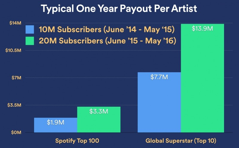 spotify apple music funding subscribers streaming music members apple music paying members