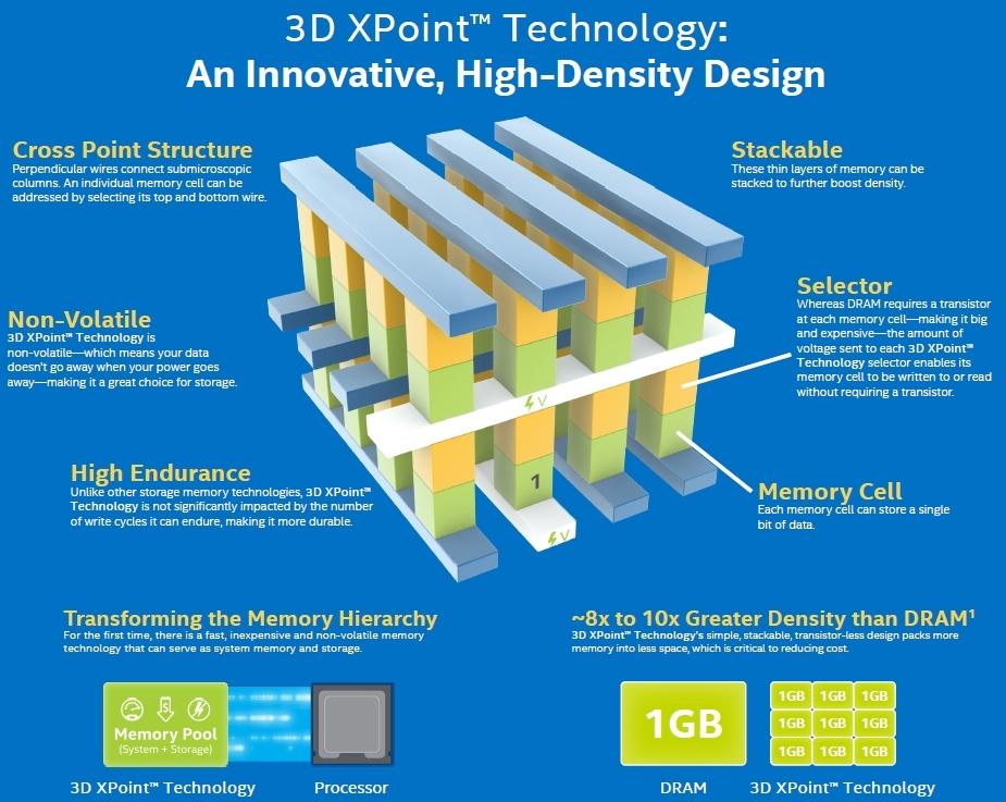intel, flash, nand, storage, micron, dram, memory, transistor, 3d xpoint