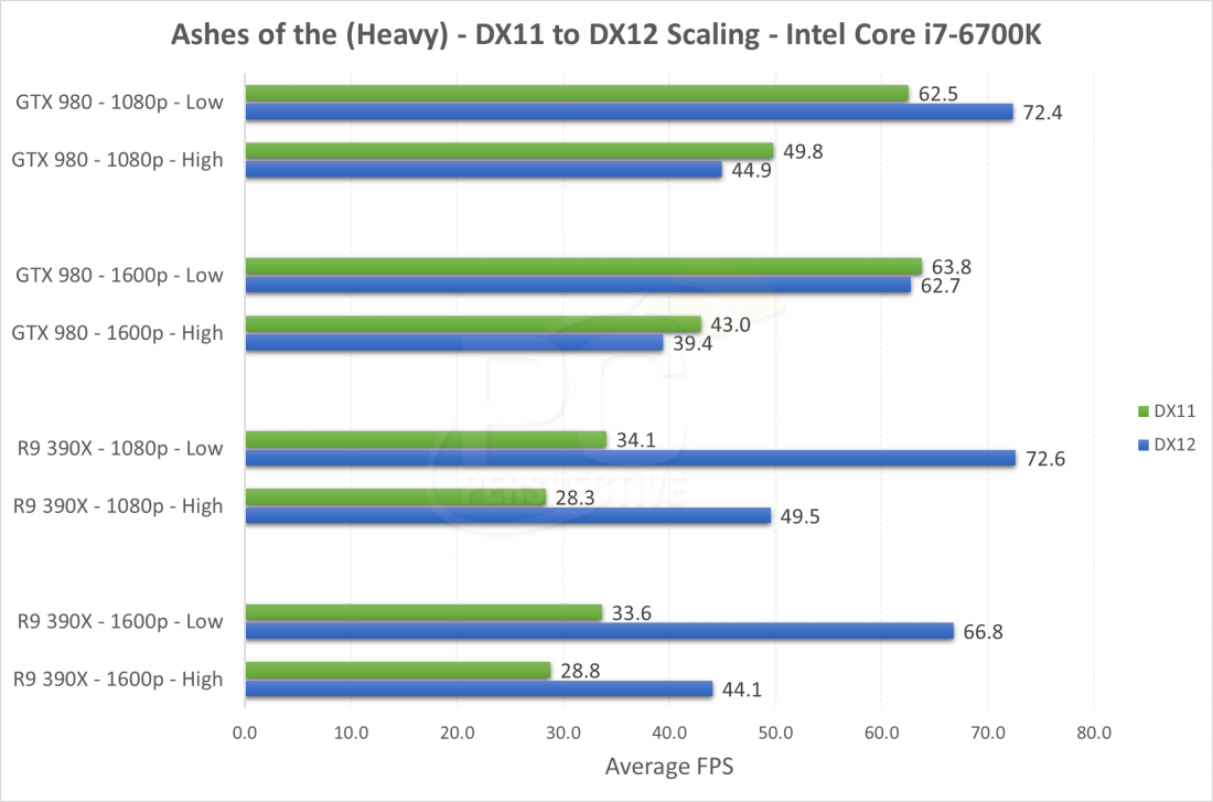 Early DirectX 12 game performance strongly favors AMD - TechSpot