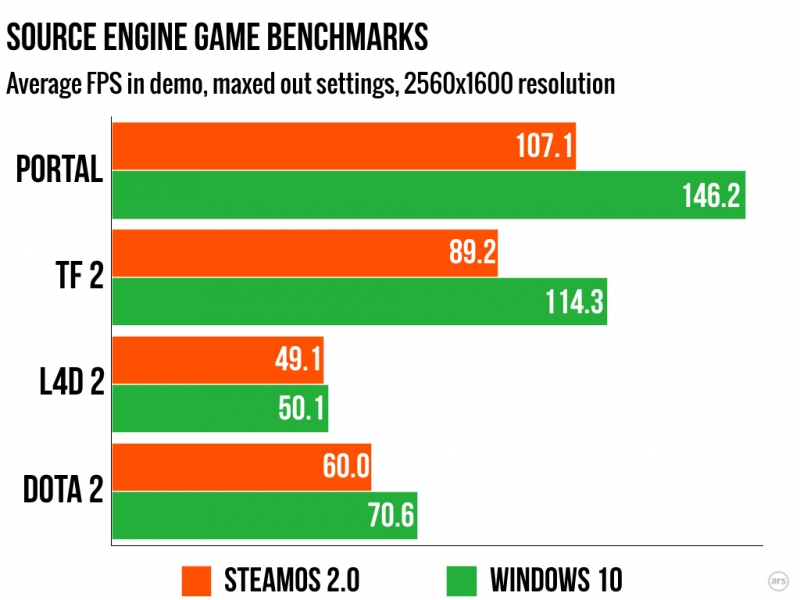 Report shows that games on SteamOS run much slower than on
