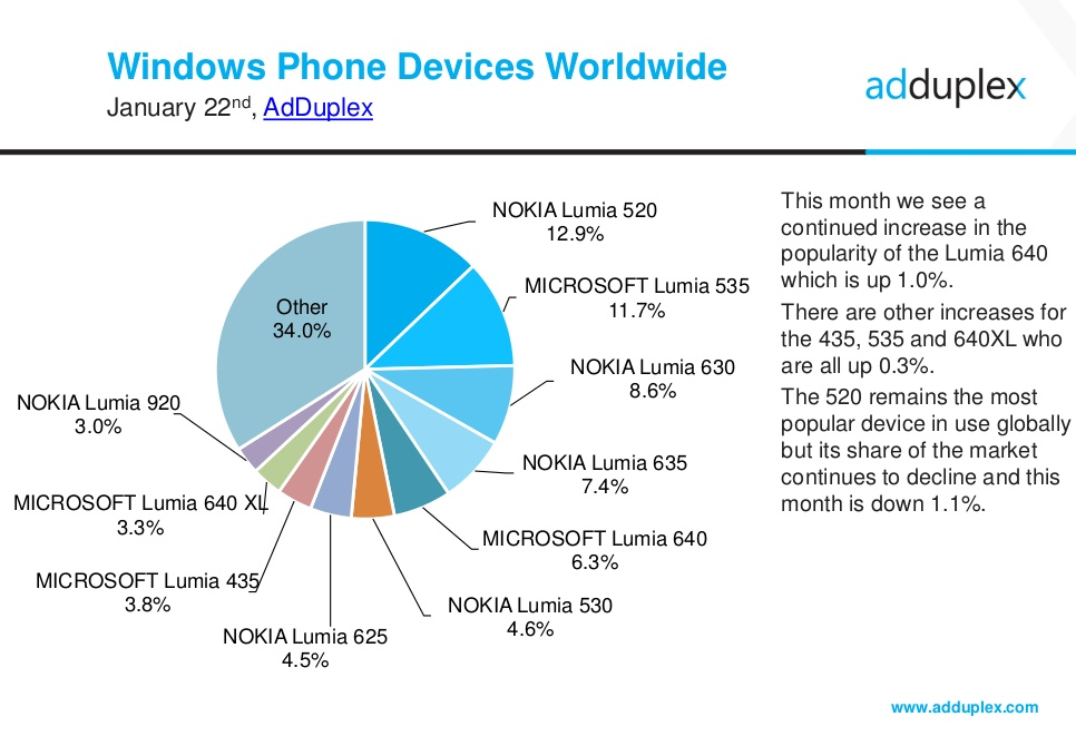 New Lumia 650 looks nice but misses Windows 10 Mobile's best feature