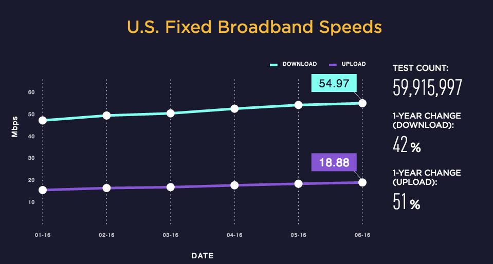 broadband, united states, usa, speedtest, ookla, ranking