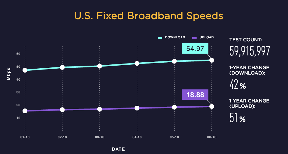 broadband, united states, usa, speedtest