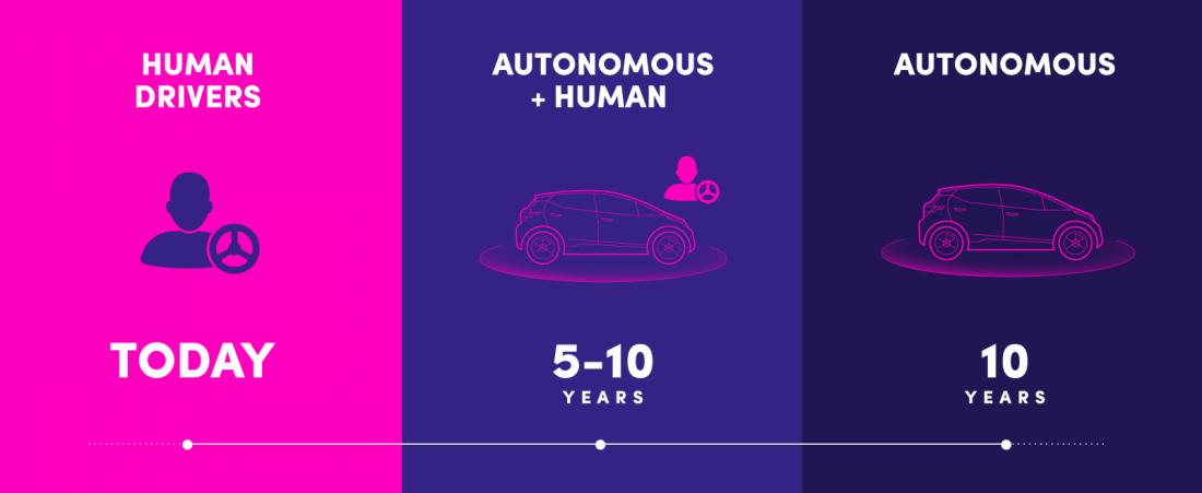 future, self-driving cars, lyft