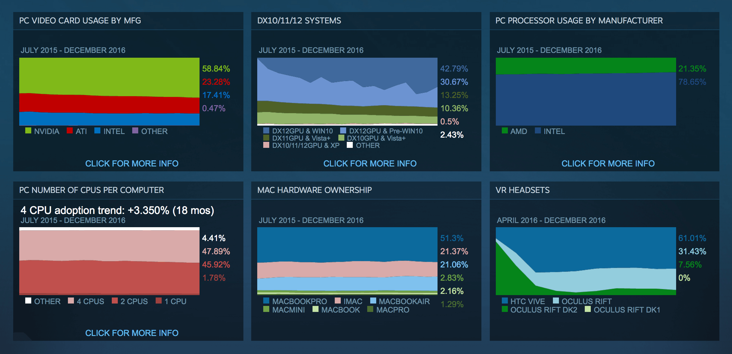 Steam December survey: Maxwell down, Pascal up