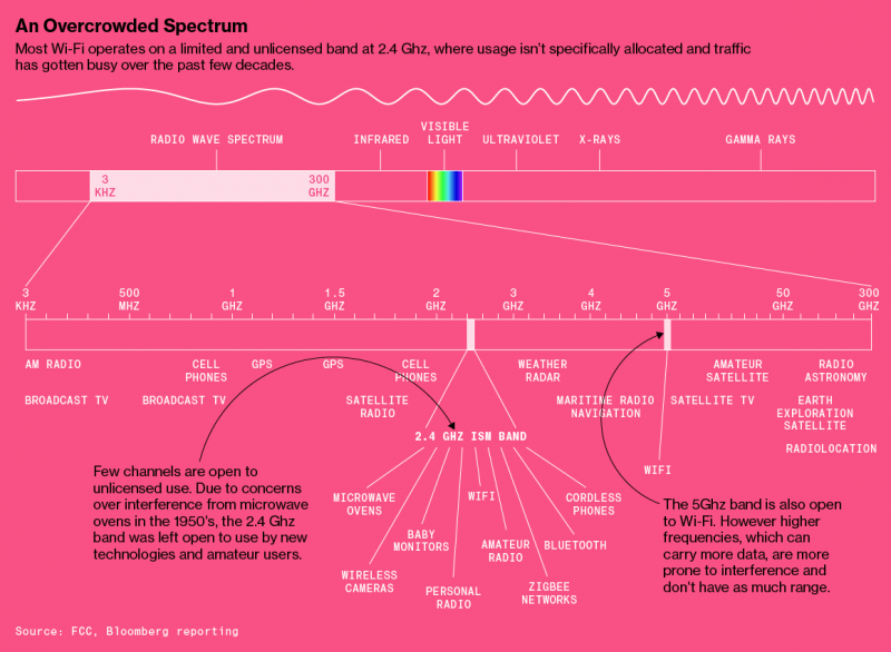 electromagnetic spectrum scarcity and interference Spectrum scarcity an alternate view electromagnetic spectrum optimize the use of the rf spectrum, avoid and solve interference.