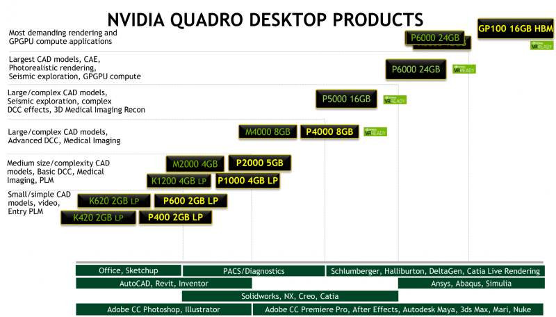 Nvidia Quadro Products