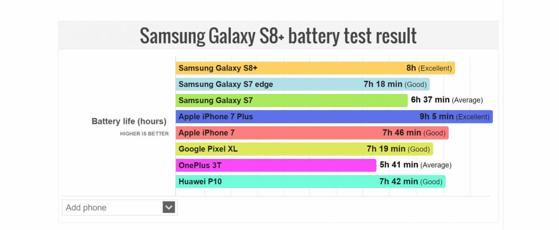 iphone battery test samsung galaxy s8 outlasts all but one flagship handset 11646
